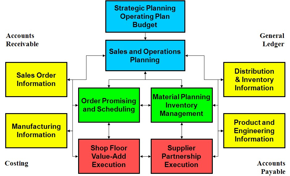 sales and planning operations The sales and operations planning (s&op) manager role is a key driver to ensuring availability of product at the most efficient cost within label and graphic materials north  sales & operations.